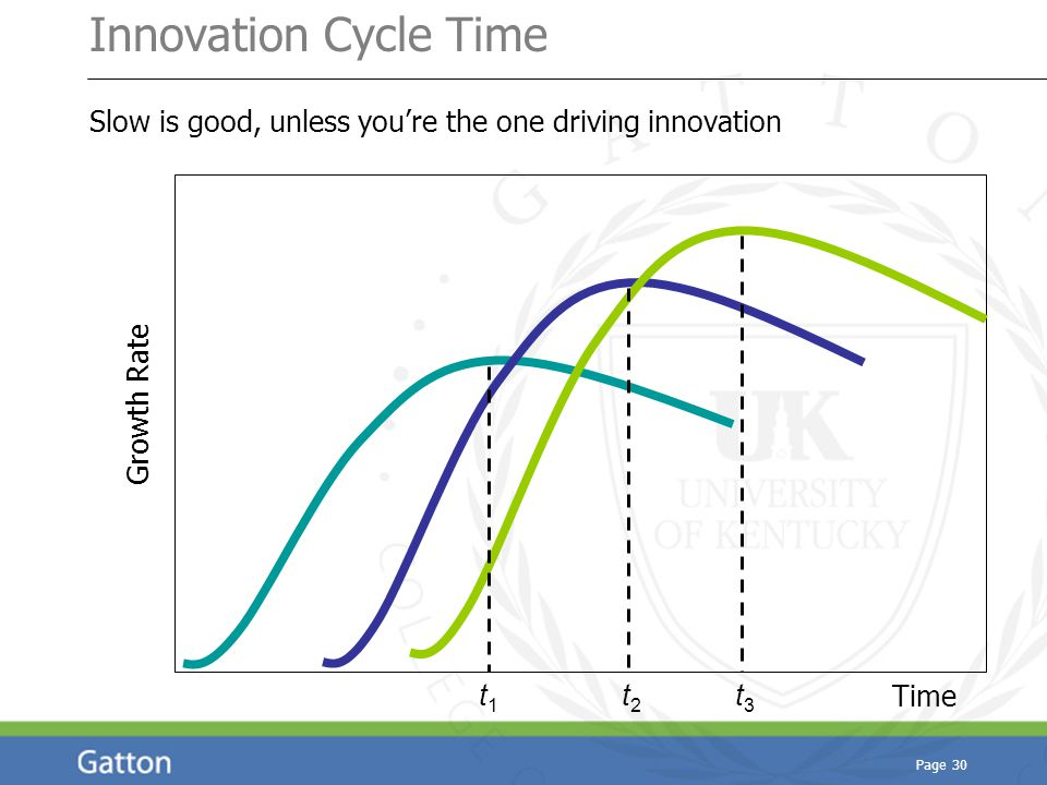 Page 30 Innovation Cycle Time Slow is good, unless you're the one driving innovation Growth Rate Time t1t1 t2t2 t3t3