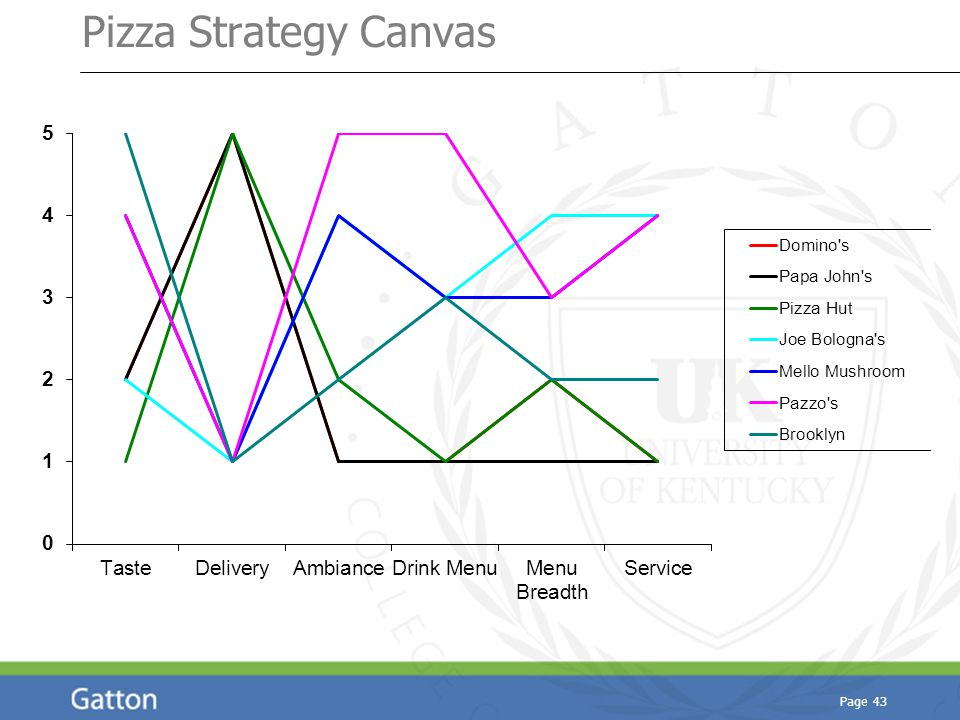 Page 43 Pizza Strategy Canvas