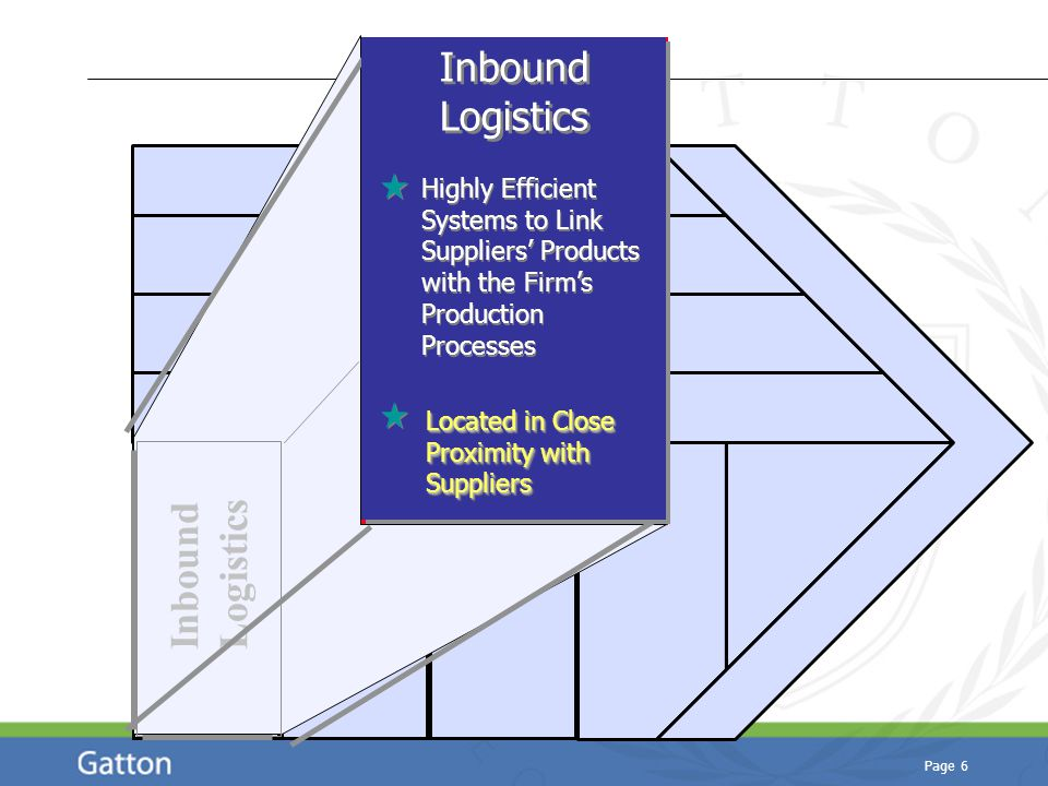 Page 6 Inbound Logistics Inbound Logistics Highly Efficient Systems to Link Suppliers' Products with the Firm's Production Processes Located in Close Proximity with Suppliers