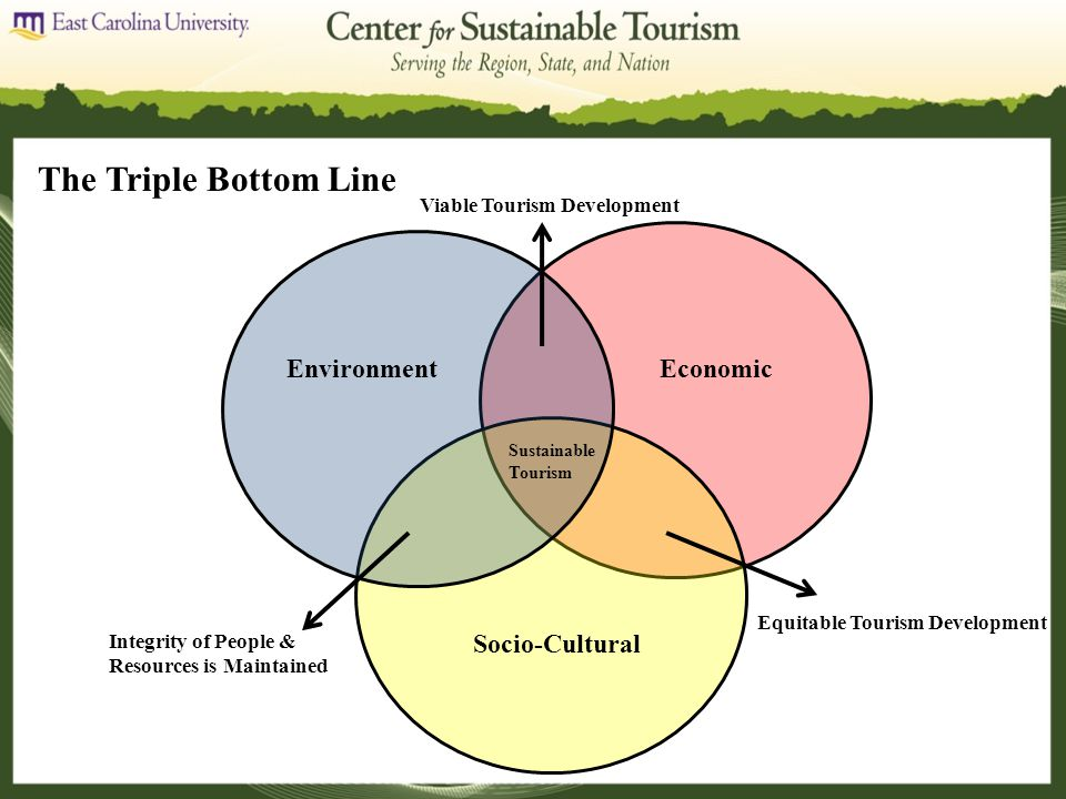 The Triple Bottom Line EnvironmentEconomic Socio-Cultural Sustainable Tourism Viable Tourism Development Equitable Tourism Development Integrity of People & Resources is Maintained