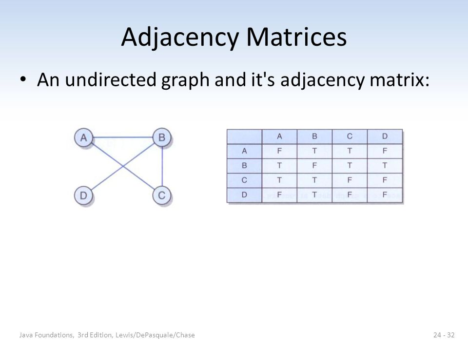 Adjacency Matrices An undirected graph and it's adjacency matrix: Java Foundations, 3rd Edition, Lewis/DePasquale/Chase24 - 32