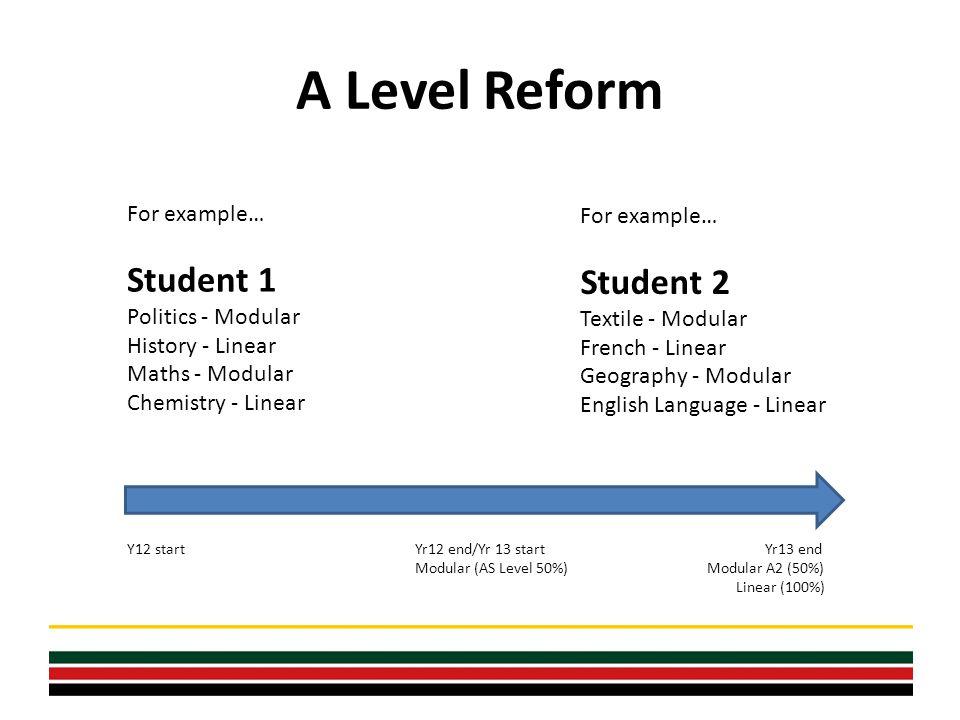 A Level Reform For example… Student 1 Politics - Modular History - Linear Maths - Modular Chemistry - Linear For example… Student 2 Textile - Modular