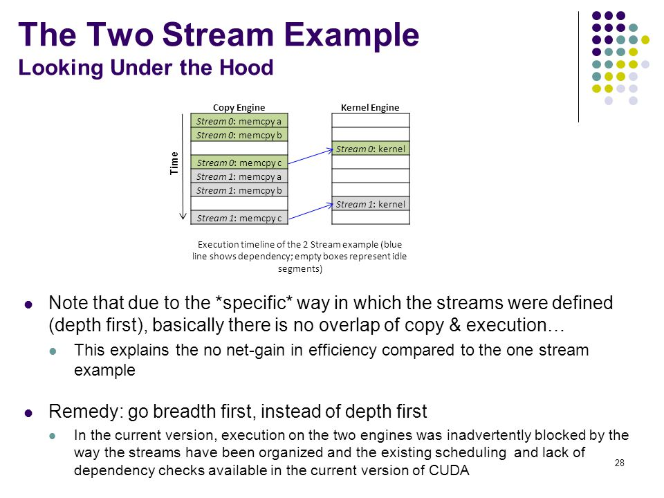 Note that due to the *specific* way in which the streams were defined (depth first), basically there is no overlap of copy & execution… This explains the no net-gain in efficiency compared to the one stream example Remedy: go breadth first, instead of depth first In the current version, execution on the two engines was inadvertently blocked by the way the streams have been organized and the existing scheduling and lack of dependency checks available in the current version of CUDA 28 The Two Stream Example Looking Under the Hood Copy EngineKernel Engine Stream 0: memcpy a Stream 0: memcpy b Stream 0: kernel Stream 0: memcpy c Stream 1: memcpy a Stream 1: memcpy b Stream 1: kernel Stream 1: memcpy c Execution timeline of the 2 Stream example (blue line shows dependency; empty boxes represent idle segments) Time