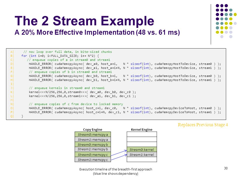 Replaces Previous Stage 4 The 2 Stream Example A 20% More Effective Implementation (48 vs.