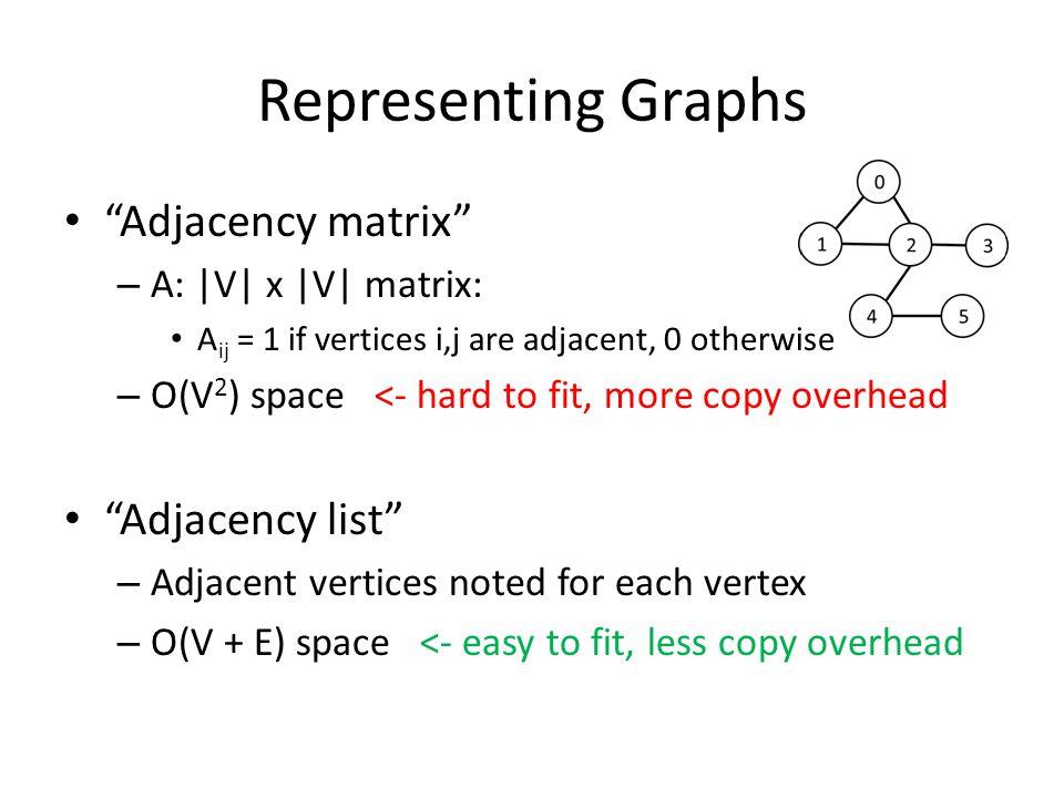 Representing Graphs Adjacency matrix – A: |V| x |V| matrix: A ij = 1 if vertices i,j are adjacent, 0 otherwise – O(V 2 ) space <- hard to fit, more copy overhead Adjacency list – Adjacent vertices noted for each vertex – O(V + E) space <- easy to fit, less copy overhead