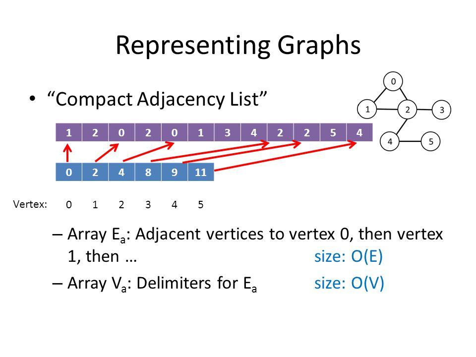 Representing Graphs Compact Adjacency List – Array E a : Adjacent vertices to vertex 0, then vertex 1, then … size: O(E) – Array V a : Delimiters for E a size: O(V) 0248911 120201342254 012345 Vertex: