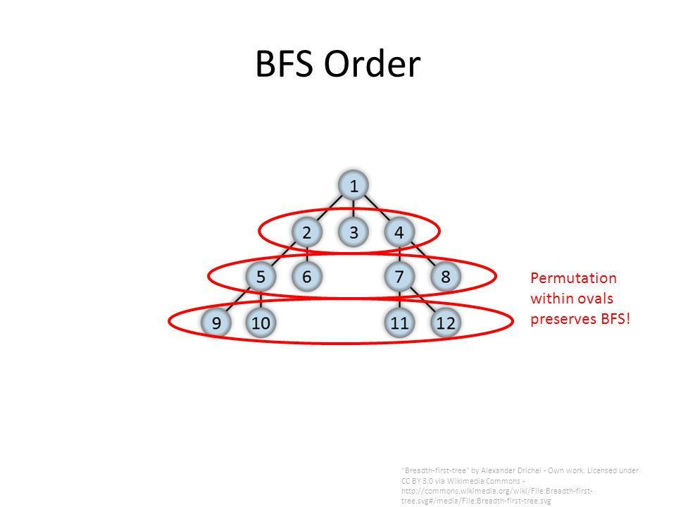 BFS Order Breadth-first-tree by Alexander Drichel - Own work.