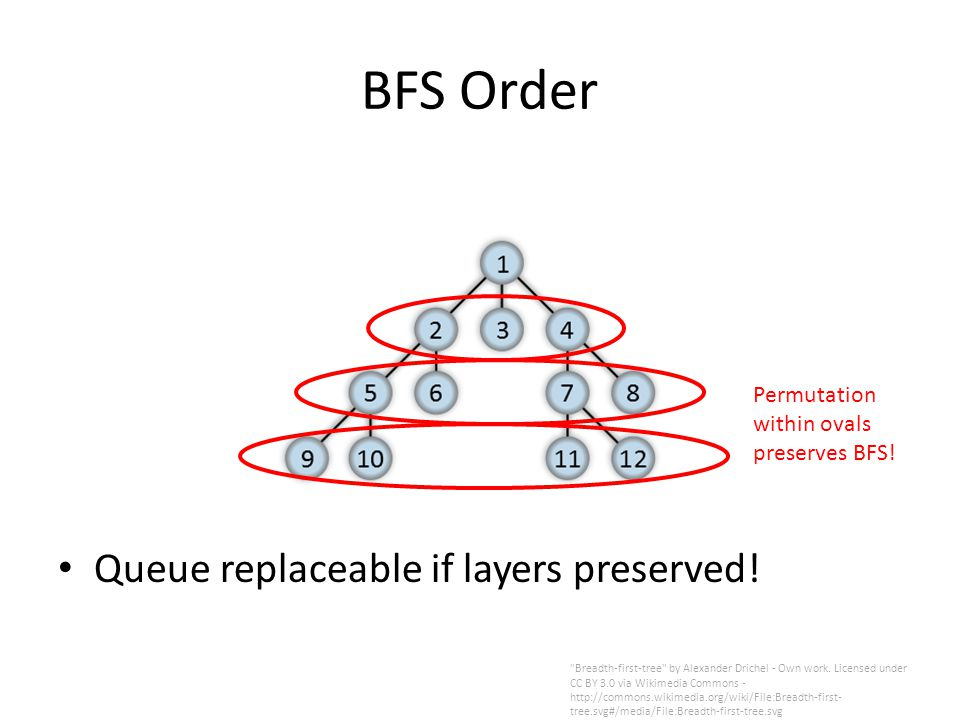 BFS Order Queue replaceable if layers preserved.