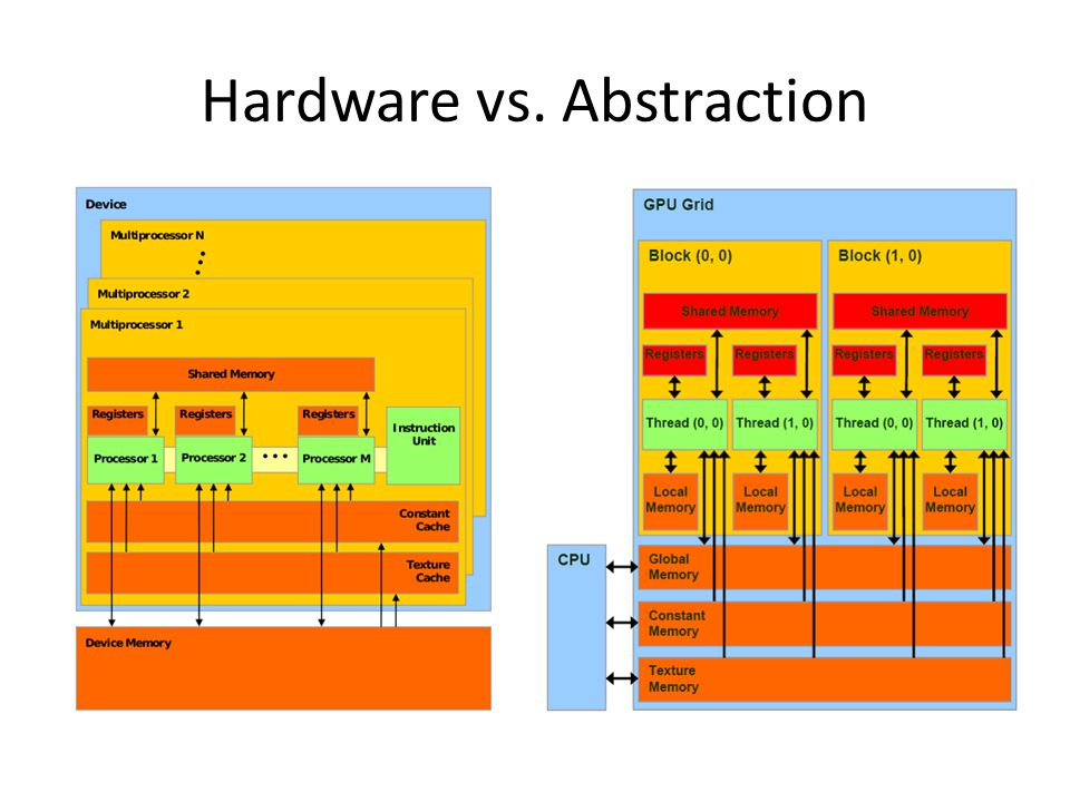 Hardware vs. Abstraction