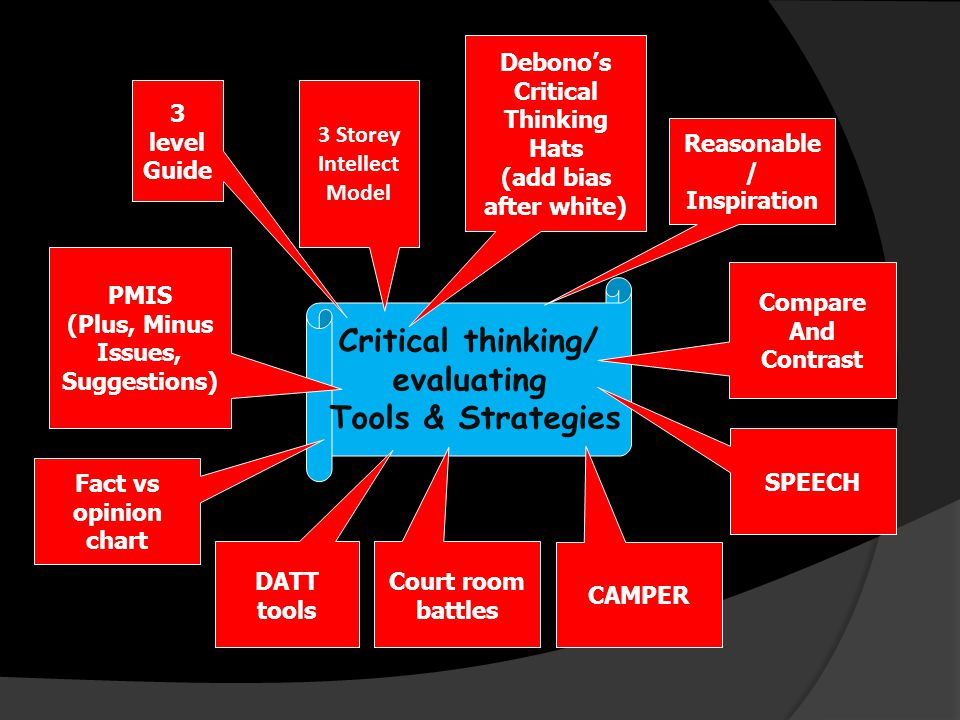 Critical thinking/ evaluating Tools & Strategies Debono's Critical Thinking Hats (add bias after white) Compare And Contrast PMIS (Plus, Minus Issues, Suggestions) Reasonable / Inspiration SPEECH Court room battles 3 Storey Intellect Model CAMPER Fact vs opinion chart 3 level Guide DATT tools