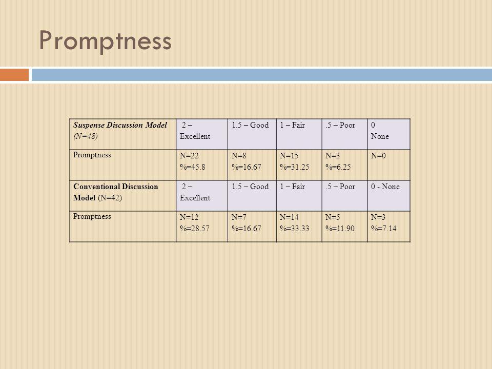 Promptness Suspense Discussion Model (N=48) 2 – Excellent 1.5 – Good1 – Fair.5 – Poor 0 None Promptness N=22 %=45.8 N=8 %=16.67 N=15 %=31.25 N=3 %=6.25 N=0 Conventional Discussion Model (N=42) 2 – Excellent 1.5 – Good1 – Fair.5 – Poor0 - None Promptness N=12 %=28.57 N=7 %=16.67 N=14 %=33.33 N=5 %=11.90 N=3 %=7.14