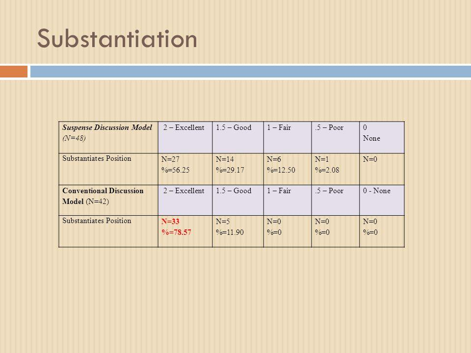Substantiation Suspense Discussion Model (N=48) 2 – Excellent1.5 – Good1 – Fair.5 – Poor 0 None Substantiates Position N=27 %=56.25 N=14 %=29.17 N=6 %=12.50 N=1 %=2.08 N=0 Conventional Discussion Model (N=42) 2 – Excellent1.5 – Good1 – Fair.5 – Poor0 - None Substantiates Position N=33 %=78.57 N=5 %=11.90 N=0 %=0 N=0 %=0 N=0 %=0