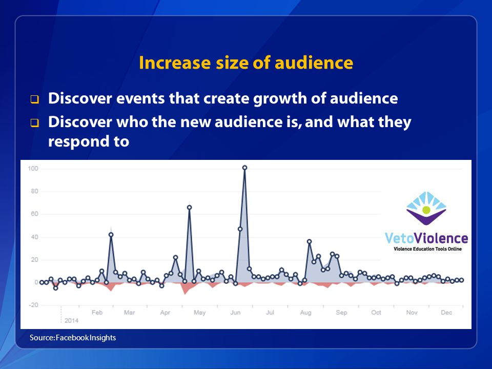 Increase size of audience  Discover events that create growth of audience  Discover who the new audience is, and what they respond to Source: Facebook Insights
