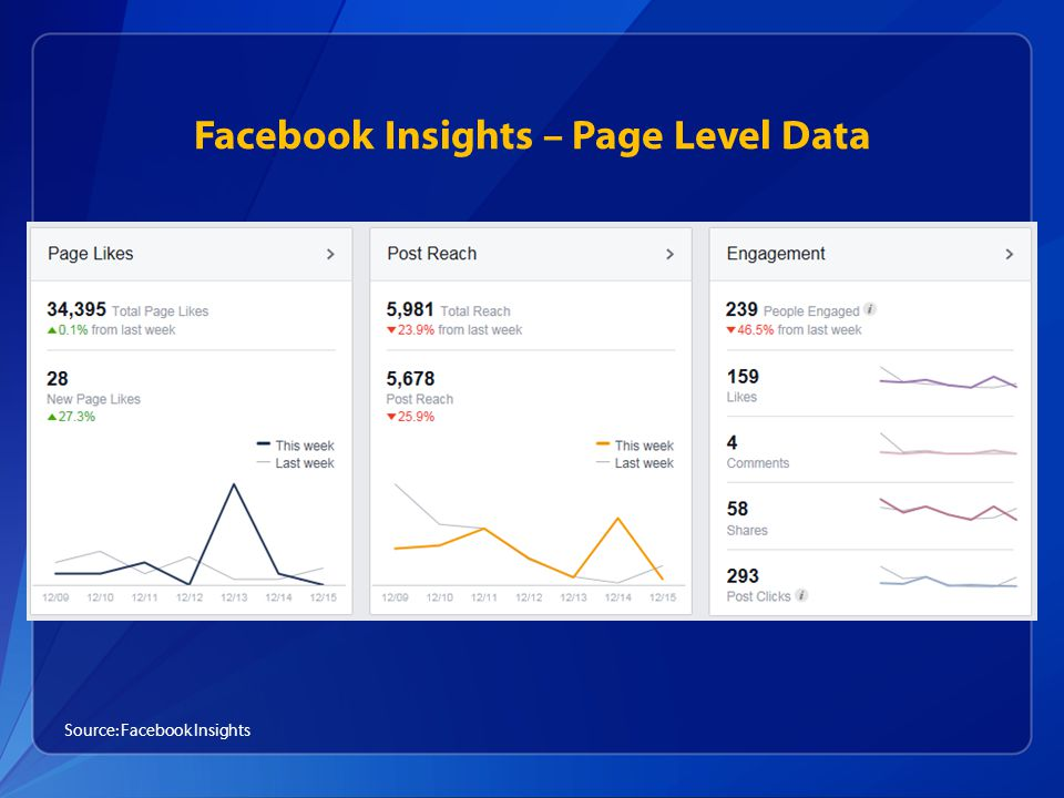 Facebook Insights – Page Level Data Source: Facebook Insights