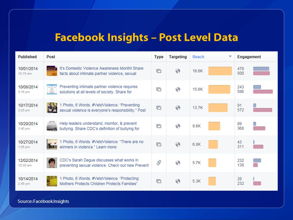 Facebook Insights – Post Level Data Source: Facebook Insights