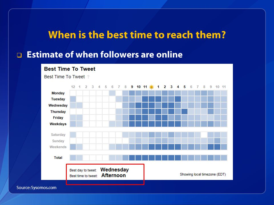 When is the best time to reach them  Estimate of when followers are online Source: Sysomos.com