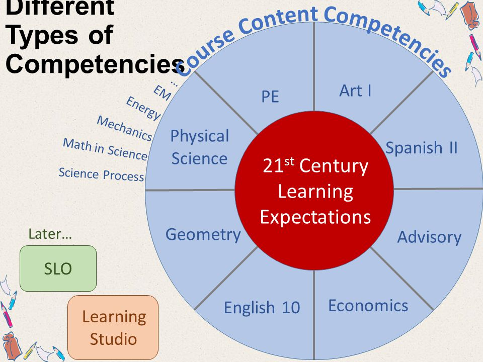 Content Competency Statements Students will understand that… Students will demonstrate the ability to… I Can… Understanding By Design Enduring Understandings i3.