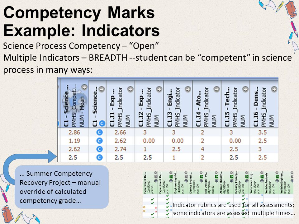 Competency Marks Example: Indicators Science Process Competency – Open Multiple Indicators – BREADTH --student can be competent in science process in many ways: … Summer Competency Recovery Project – manual override of calculated competency grade… Indicator rubrics are used for all assessments; some indicators are assessed multiple times…