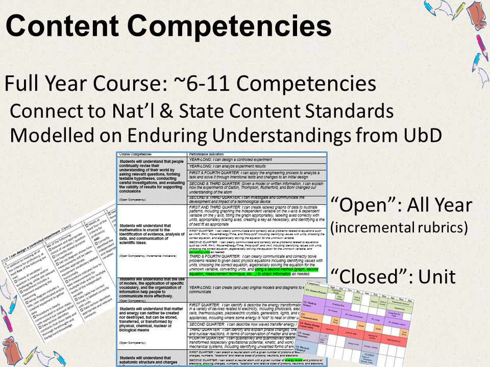 Crosswalk Competencies & Standards Nat'l / State Standards Course Competencies ABCDEABCDE C1C2 C3 C4 … Mastery Introduce NOT Taught because… Partial… Mastery Partial…