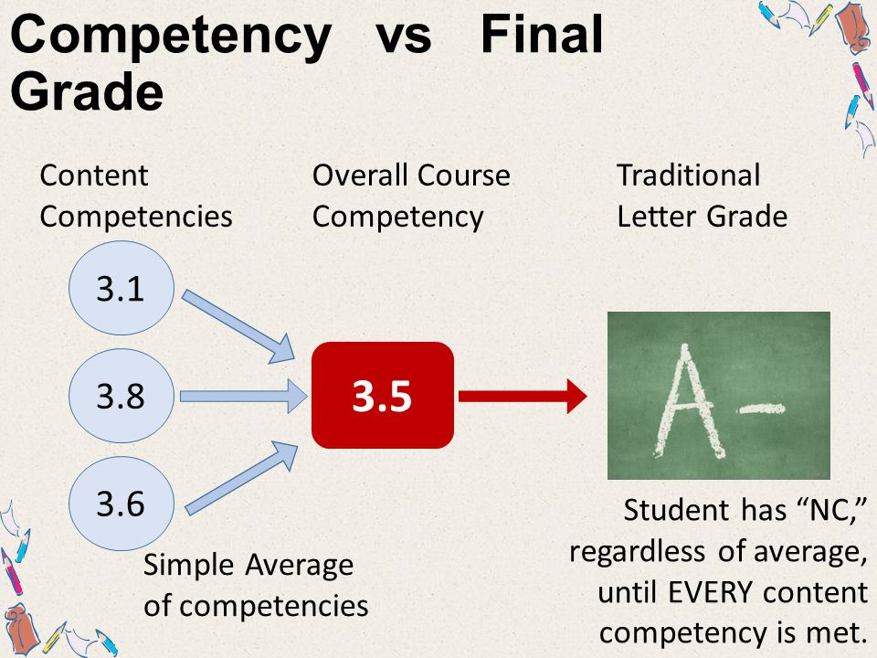 Competency vs Final Grade 3.1 3.8 3.6 3.5 Content Competencies Overall Course Competency Traditional Letter Grade Simple Average of competencies Student has NC, regardless of average, until EVERY content competency is met.