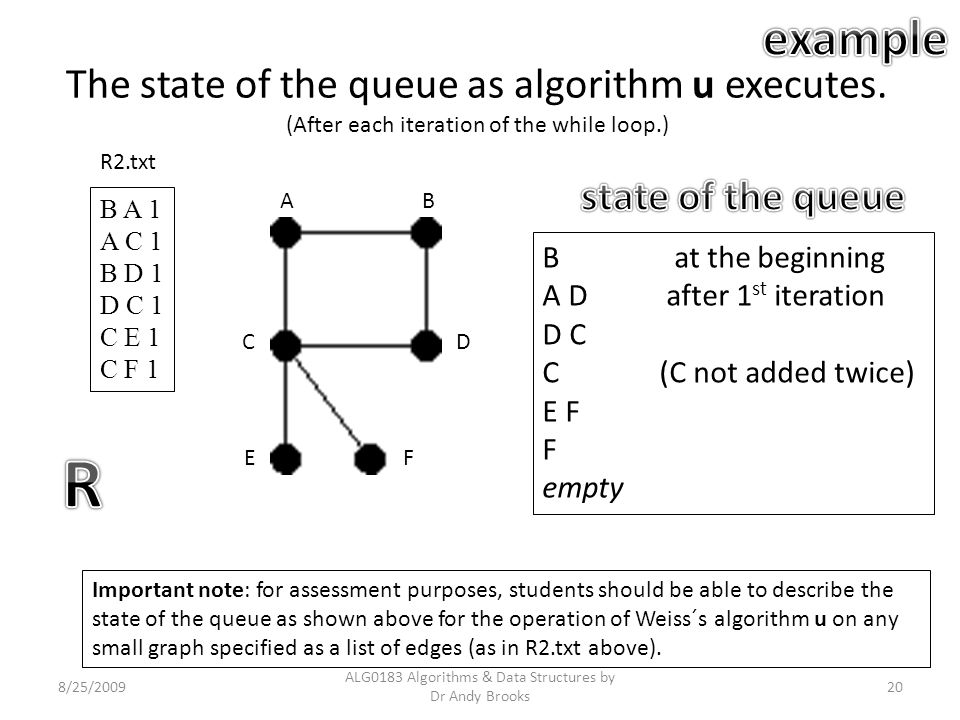 The state of the queue as algorithm u executes. (After each iteration of the while loop.) 8/25/2009 ALG0183 Algorithms & Data Structures by Dr Andy Br