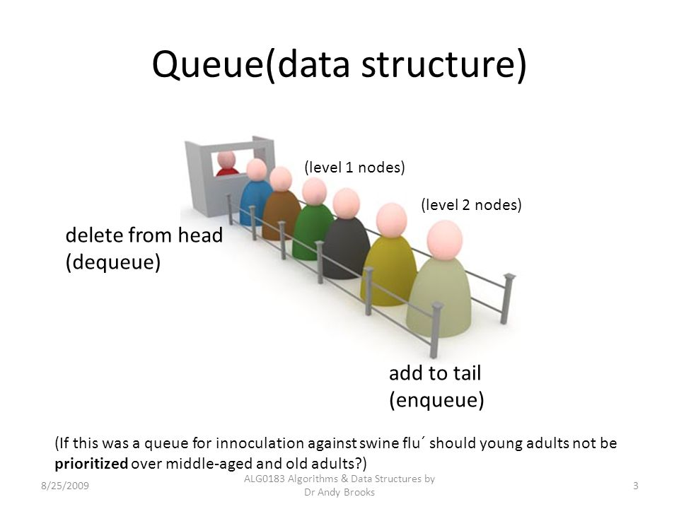 Queue(data structure) 8/25/2009 ALG0183 Algorithms & Data Structures by Dr Andy Brooks 3 delete from head (dequeue) add to tail (enqueue) (level 1 nodes) (level 2 nodes) (If this was a queue for innoculation against swine flu´ should young adults not be prioritized over middle-aged and old adults?)