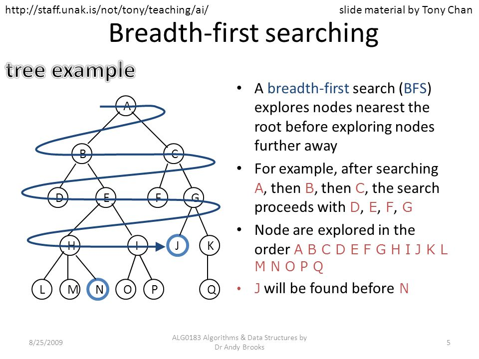 Breadth-first searching A breadth-first search (BFS) explores nodes nearest the root before exploring nodes further away For example, after searching A, then B, then C, the search proceeds with D, E, F, G Node are explored in the order A B C D E F G H I J K L M N O P Q J will be found before N LM N OP G Q H J IK FED BC A slide material by Tony Chan 8/25/20095 ALG0183 Algorithms & Data Structures by Dr Andy Brooks http://staff.unak.is/not/tony/teaching/ai/