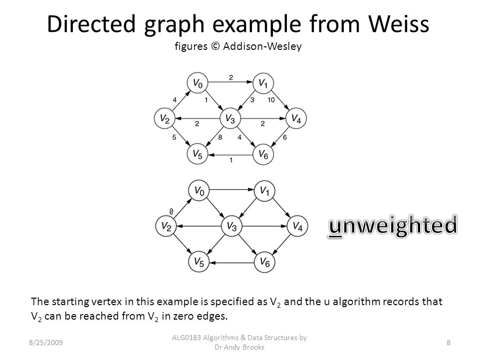 Directed graph example from Weiss figures © Addison-Wesley 8/25/2009 ALG0183 Algorithms & Data Structures by Dr Andy Brooks 8 The starting vertex in t