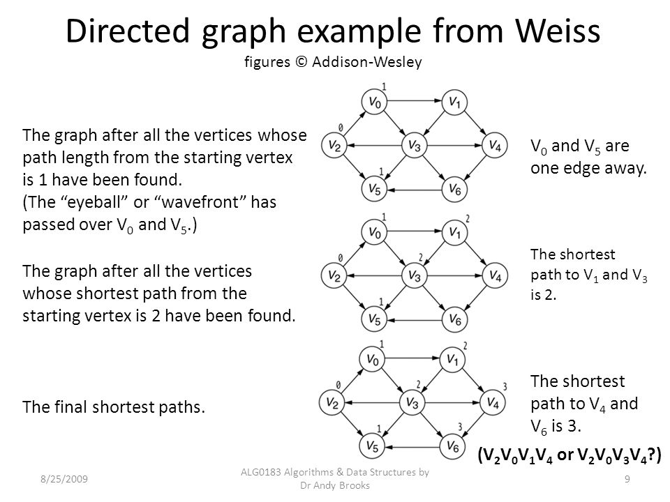 Directed graph example from Weiss figures © Addison-Wesley 8/25/2009 ALG0183 Algorithms & Data Structures by Dr Andy Brooks 9 The graph after all the