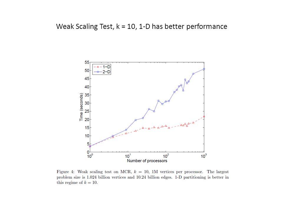 Weak Scaling Test, k = 10, 1-D has better performance