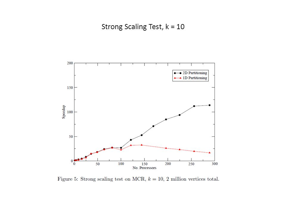 Strong Scaling Test, k = 10