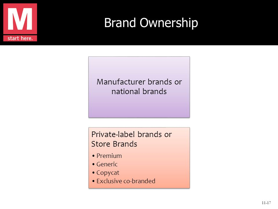 11-17 Brand Ownership Manufacturer brands or national brands Private-label brands or Store Brands Premium Generic Copycat Exclusive co-branded