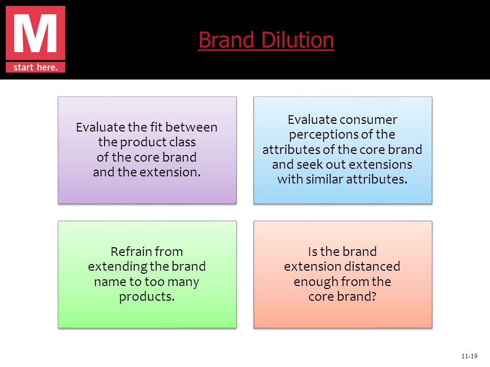11-19 Brand Dilution Evaluate the fit between the product class of the core brand and the extension.