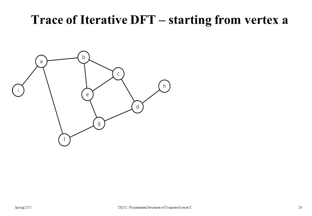 Spring 2015CS202 - Fundamental Structures of Computer Science II29 Trace of Iterative DFT – starting from vertex a