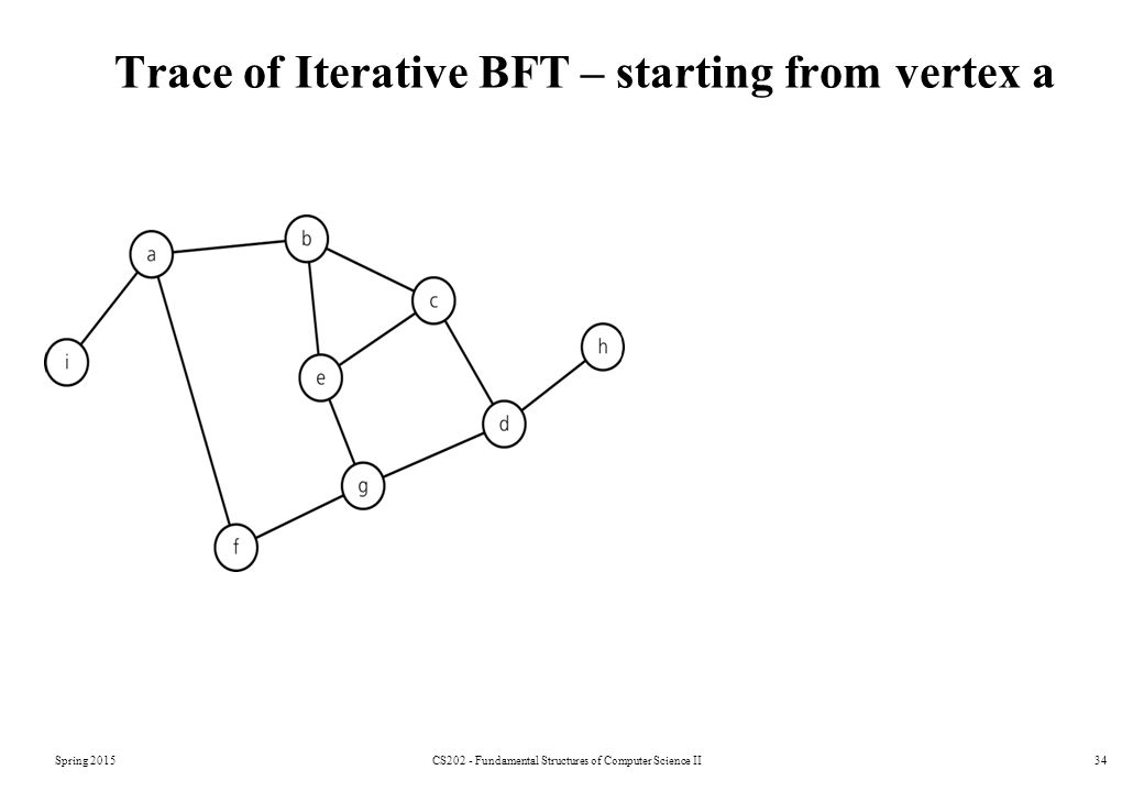 Spring 2015CS202 - Fundamental Structures of Computer Science II34 Trace of Iterative BFT – starting from vertex a
