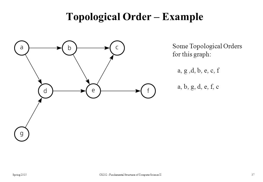 Spring 2015CS202 - Fundamental Structures of Computer Science II37 Topological Order – Example Some Topological Orders for this graph: a, g,d, b, e, c, f a, b, g, d, e, f, c