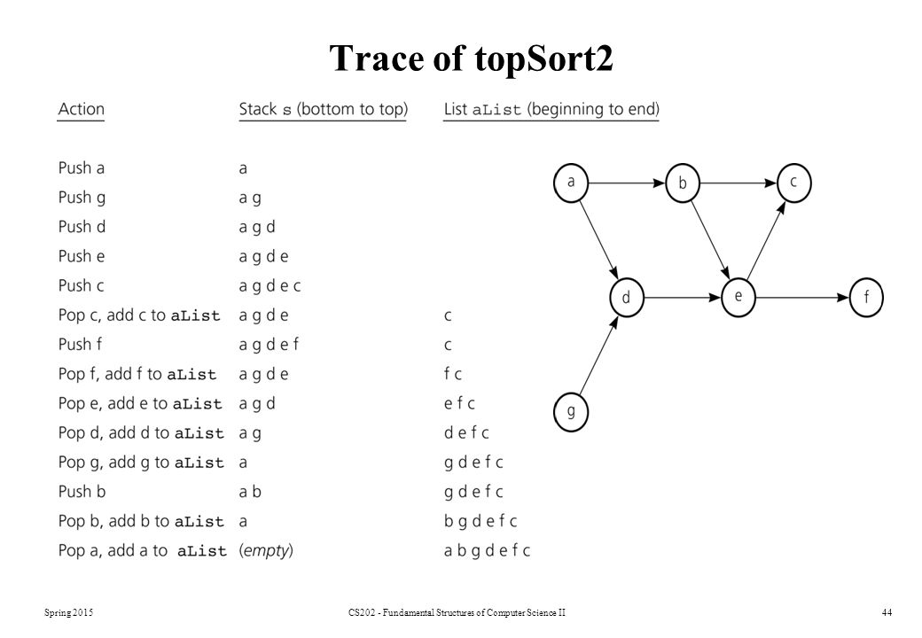 Spring 2015CS202 - Fundamental Structures of Computer Science II44 Trace of topSort2