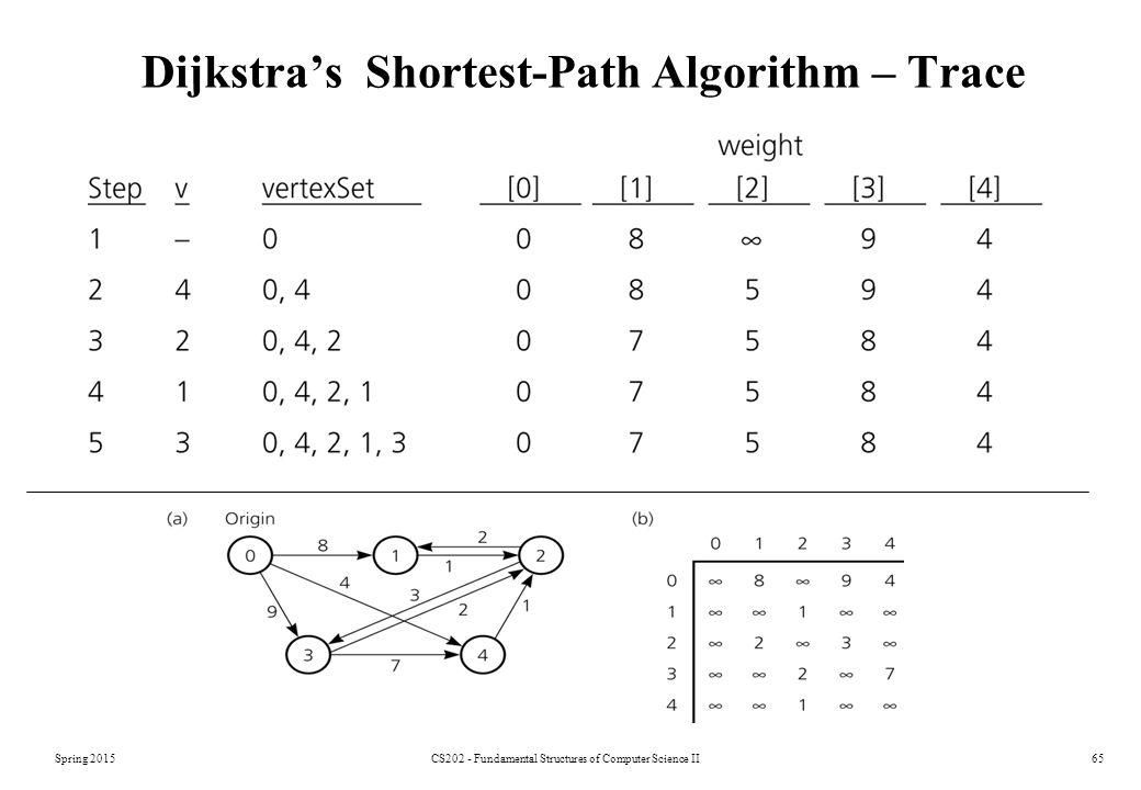 Spring 2015CS202 - Fundamental Structures of Computer Science II65 Dijkstra's Shortest-Path Algorithm – Trace