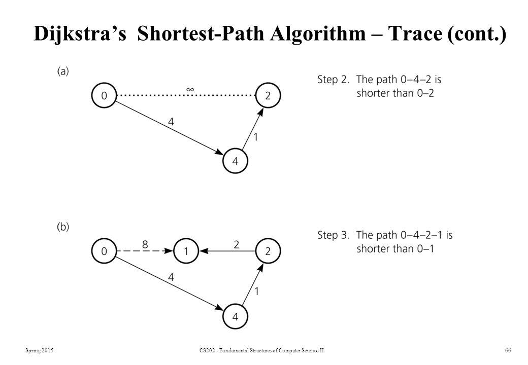 Spring 2015CS202 - Fundamental Structures of Computer Science II66 Dijkstra's Shortest-Path Algorithm – Trace (cont.)