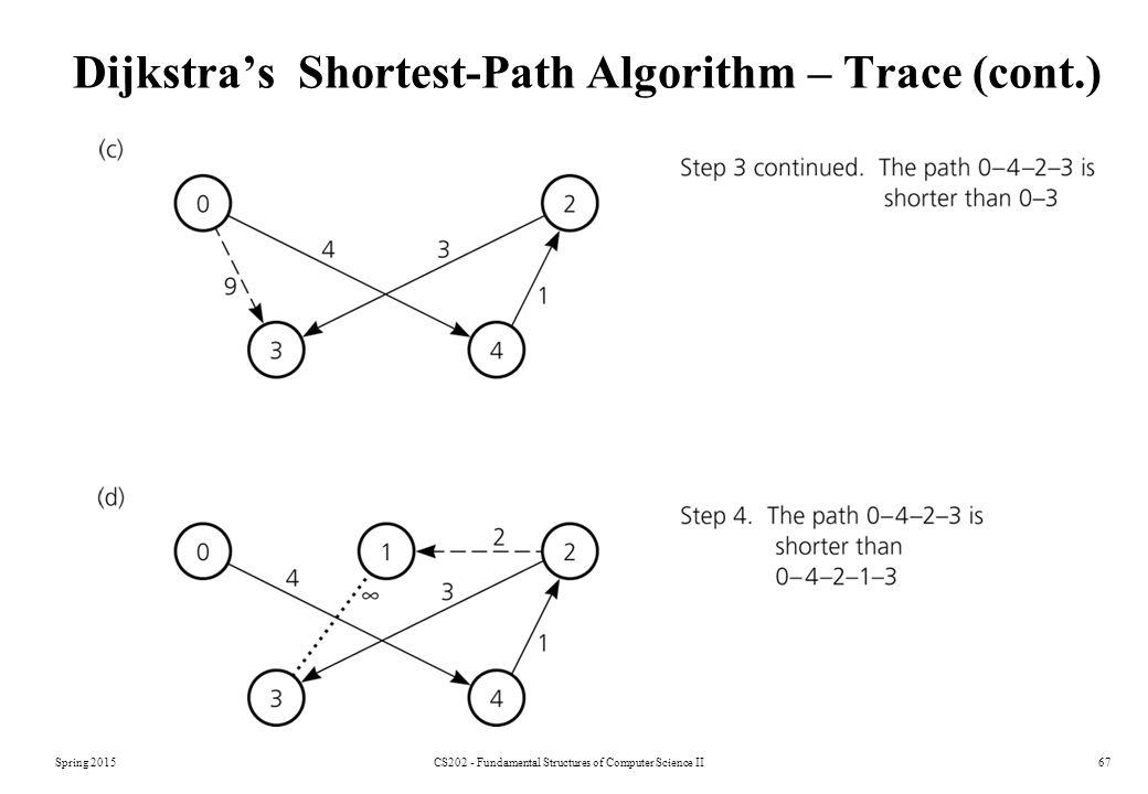 Spring 2015CS202 - Fundamental Structures of Computer Science II67 Dijkstra's Shortest-Path Algorithm – Trace (cont.)