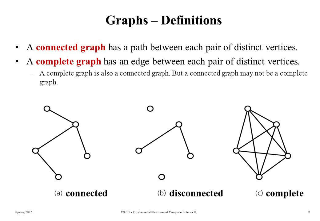 Spring 2015CS202 - Fundamental Structures of Computer Science II9 Graphs – Definitions A connected graph has a path between each pair of distinct vertices.
