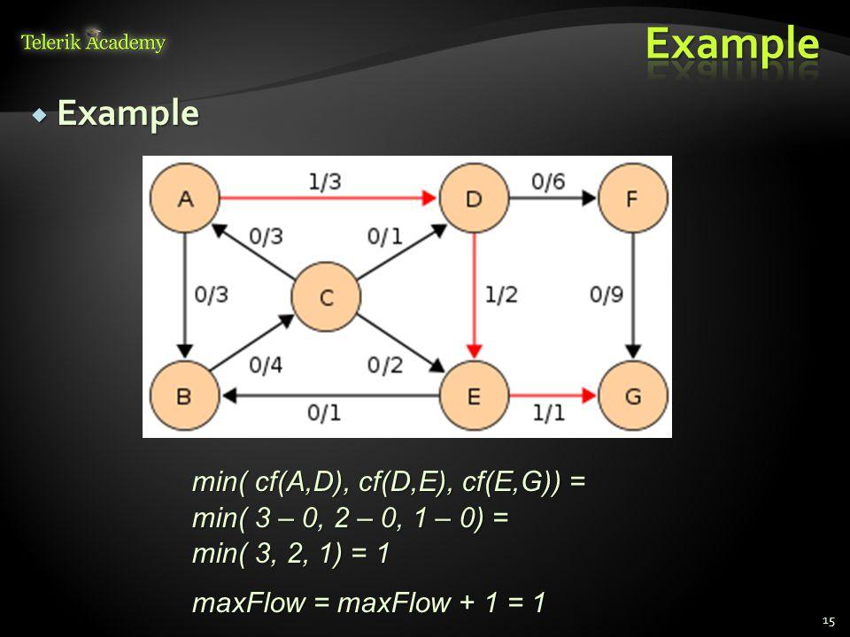  Example 15 min( cf(A,D), cf(D,E), cf(E,G)) = min( 3 – 0, 2 – 0, 1 – 0) = min( 3, 2, 1) = 1 maxFlow = maxFlow + 1 = 1