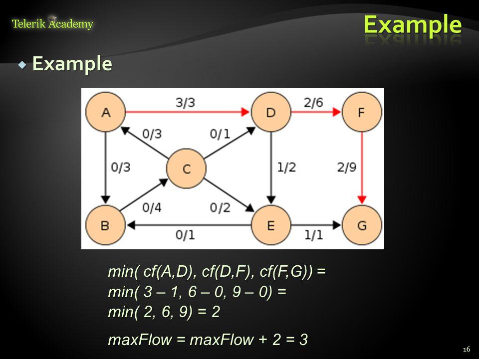  Example 16 min( cf(A,D), cf(D,F), cf(F,G)) = min( 3 – 1, 6 – 0, 9 – 0) = min( 2, 6, 9) = 2 maxFlow = maxFlow + 2 = 3