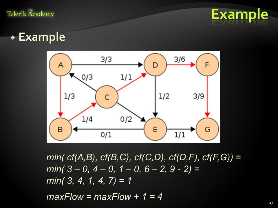  Example 17 min( cf(A,B), cf(B,C), cf(C,D), cf(D,F), cf(F,G)) = min( 3 – 0, 4 – 0, 1 – 0, 6 – 2, 9 - 2) = min( 3, 4, 1, 4, 7) = 1 maxFlow = maxFlow + 1 = 4