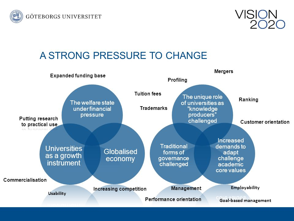 A STRONG PRESSURE TO CHANGE The welfare state under financial pressure Globalised economy Universities as a growth instrument The unique role of universities as knowledge producers challenged Increased demands to adapt challenge academic core values Traditional forms of governance challenged