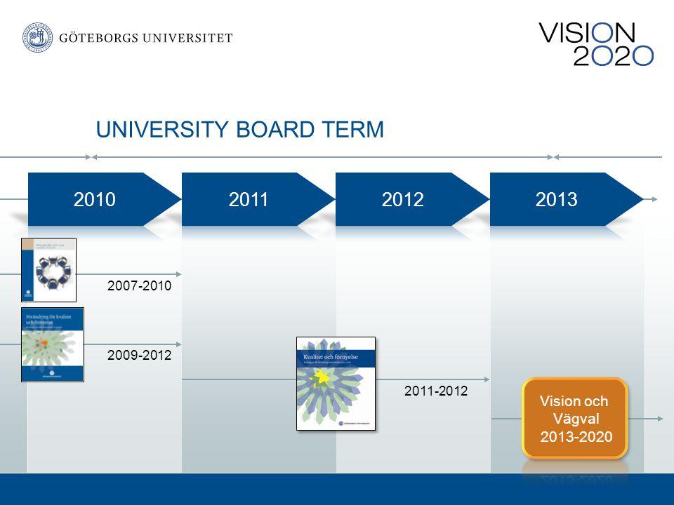 2007-2010 2009-2012 2011-2012 UNIVERSITY BOARD TERM