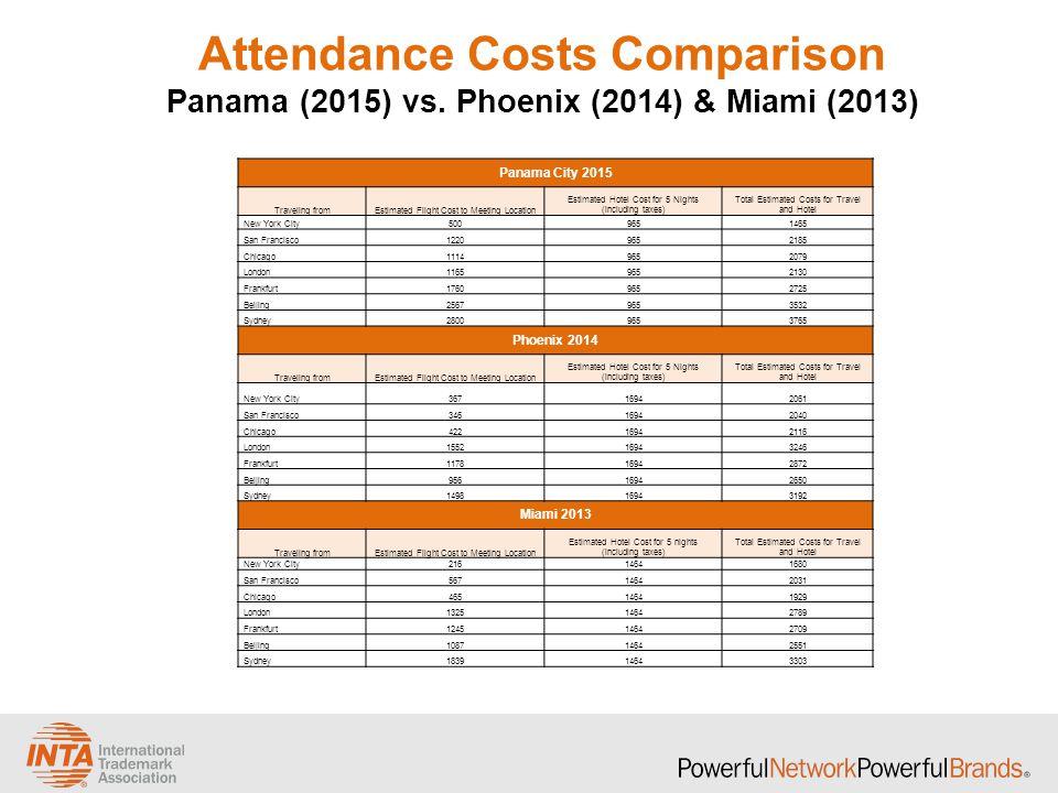 Attendance Costs Comparison Panama (2015) vs. Phoenix (2014) & Miami (2013) Panama City 2015 Traveling fromEstimated Flight Cost to Meeting Location E