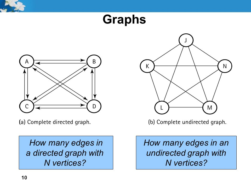 10 Graphs How many edges in a directed graph with N vertices? How many edges in an undirected graph with N vertices?