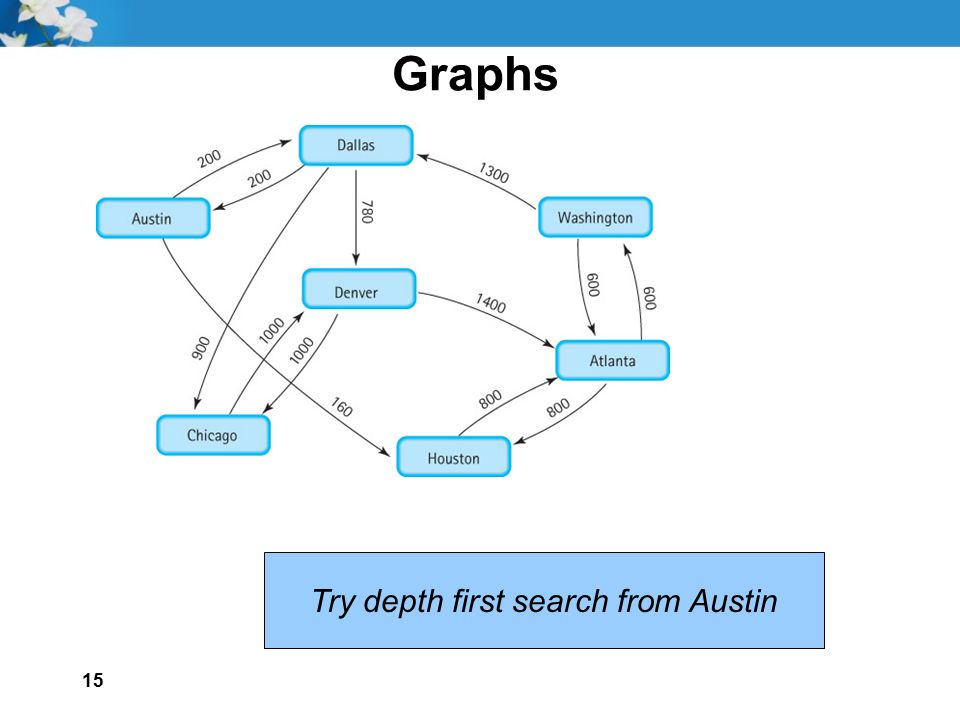 15 Graphs Try depth first search from Austin