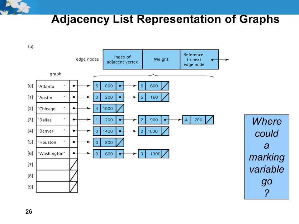 26 Adjacency List Representation of Graphs Where could a marking variable go ?